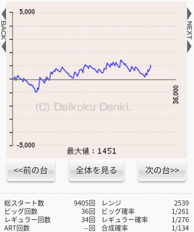 グラフ マイジャグ 4